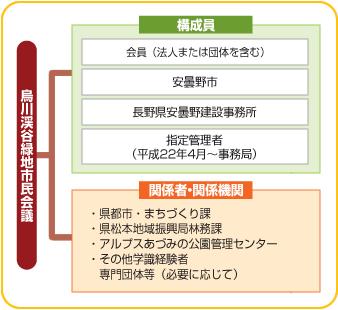 烏川渓谷緑地の構成員や関係者の関係機関相関図